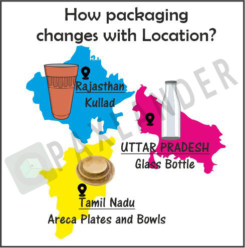How Packaging Changes with Location
