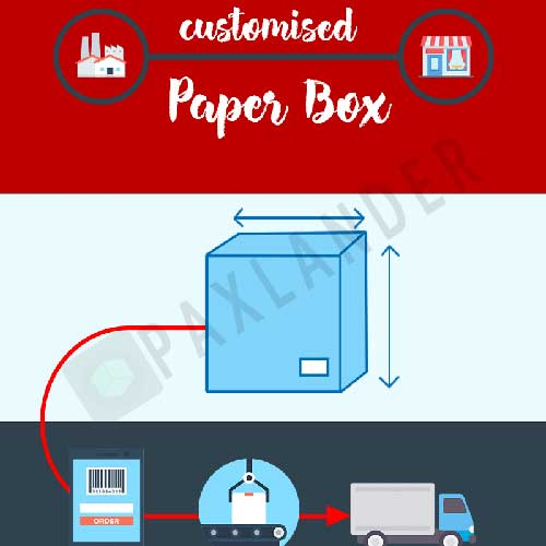 How can I customise my Paper Box?